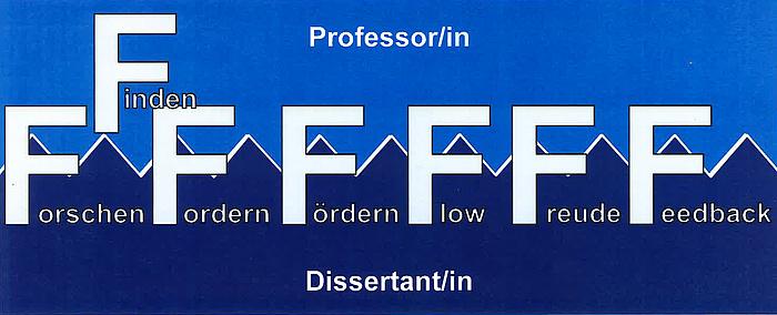 """Grafik mit 7 schematisierten """"F"""" untertitelt mit Finden, Forschen, Fordern, Fördern, Flow, Freude, Feedback."""