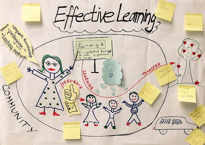 Bunte Handzeichnung zum Thema Effektives Lernen.