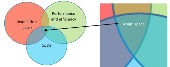 Illustration demonstrating that performance, package and costs set up the feasible design space.