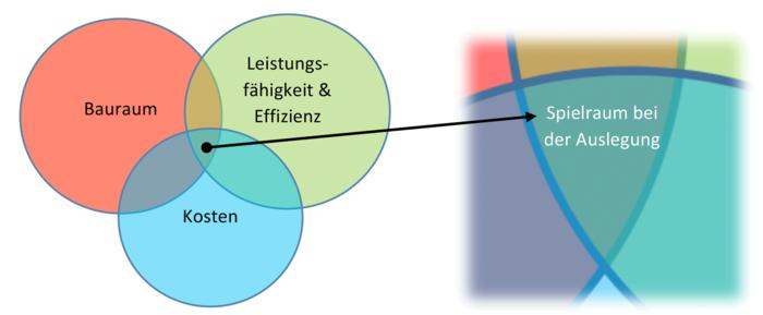 Grafik, die die Aspekte Bauraum, Leistungsfähigkeit und Kosten bei der Auslegung des elektrischen Antriebs in Bezug setzt.