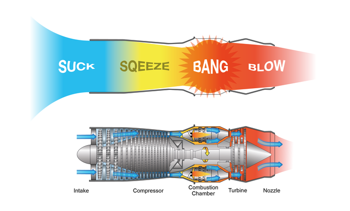 Simplified illustration of the working principle of a jet engine.