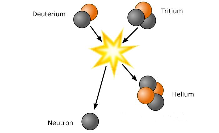 Grafische Darstellung der Kernfusion.