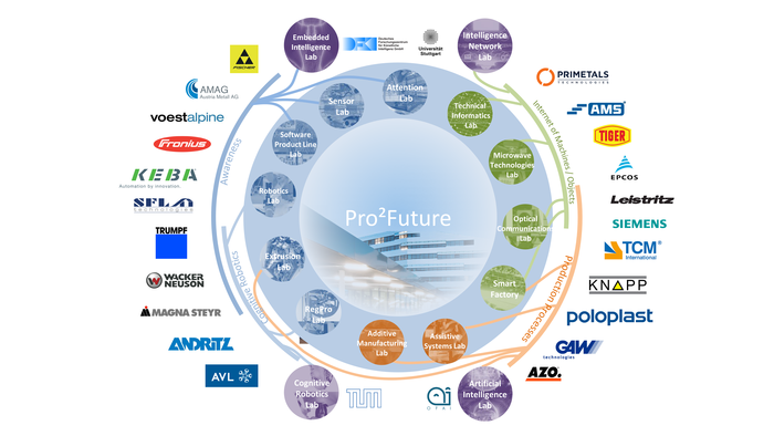 Grafische Abbildung aller in Pro2Future involvierten Industriepartner.