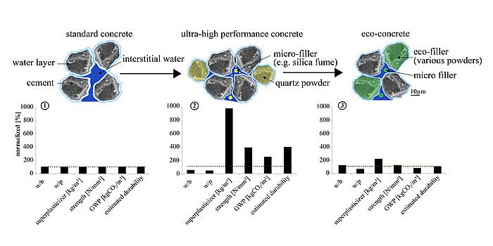 Schema zur Senkung des Wasseranspruchs eines Feinstkorngemisches durch Mikrofüller und Fließmittel sowie Ersatz von Portlandzement durch Eco-Füller.