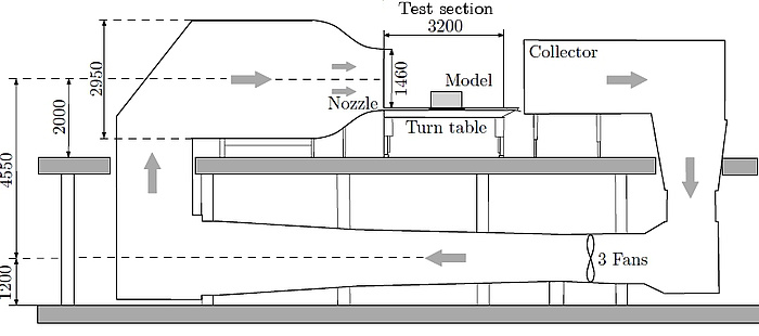 Schematische Darstellung des Niedergeschwindigkeits-Windkanals.