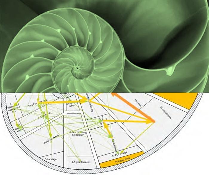 Die obere Hälfte des Bildes zeigt eine Nautilusschale, die untere ein Fabrikslayout, das nach diesem Prinzip gestaltet wurde.