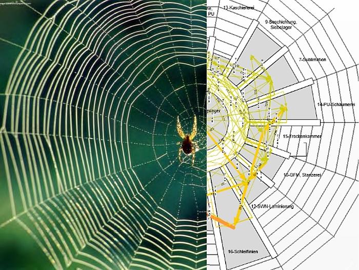 Die rechte Seite des Bildes zeigt ein Spinnennetz, die linke eine Fabrik, die nach Vorbild eines Spinnennetzes aufgebaut ist.