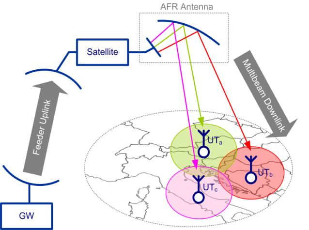 Die Abbildung zeigt den Vorwärtslink für eine satellitengestützte Datenstrecke, bestehend aus Gateway, Feeder-Uplink, Satellit und Multi-Beam-Downlink für drei Userzellen mit jeweils einem Terminal.
