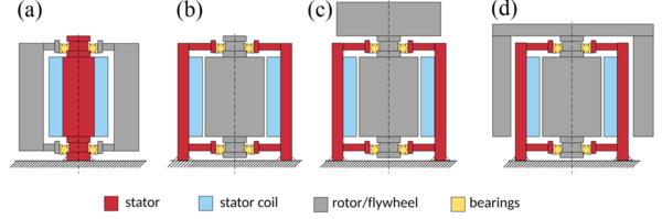 EMT - Mechanic Energy Storage and High Speed Machines