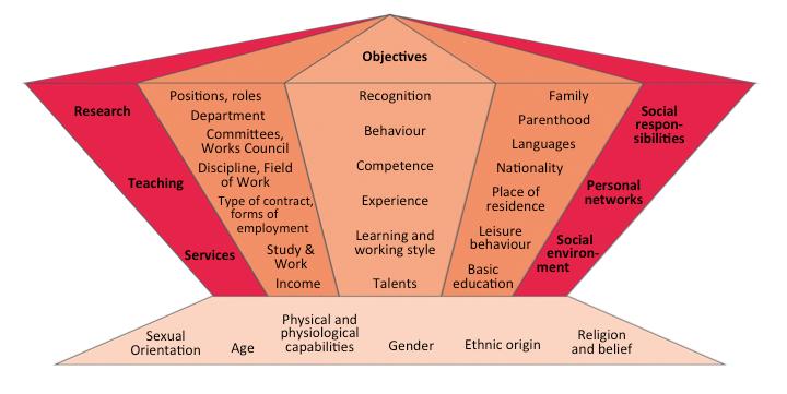 Source: convelop cooperative knowledge design