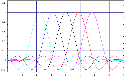The figure illustrates the evolution of a reference pulse, preceded and followed by two pulses, each of them representing a raised cosine shape, if time packing is applied.