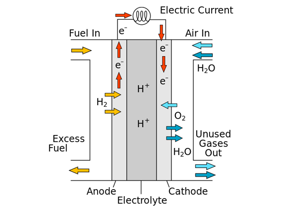 The Solid Oxide Fuel Cell – a Promising Next-generation Technology
