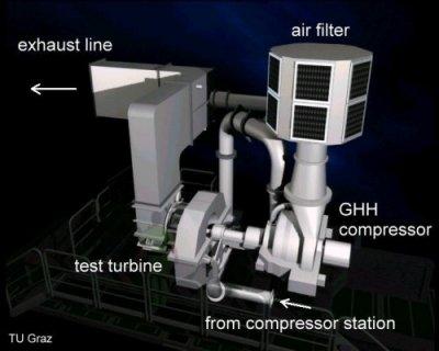 TTTF Main Components