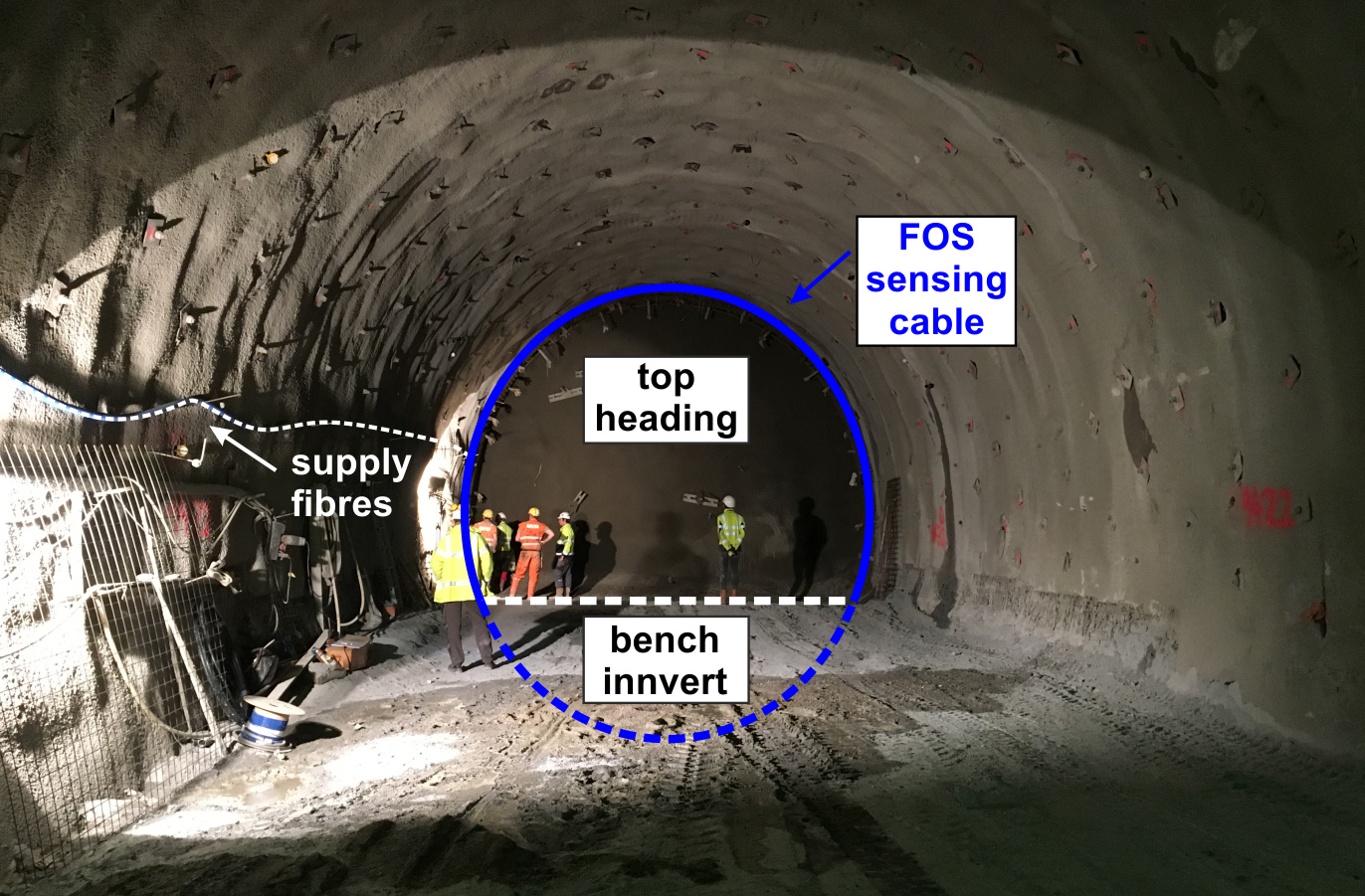IGMS - Distributed Fiber Optic Sensing in Tunneling
