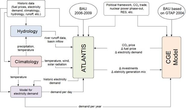 Überblick der Modellverknüpfung ATLANTIS mit CGE-Modell.