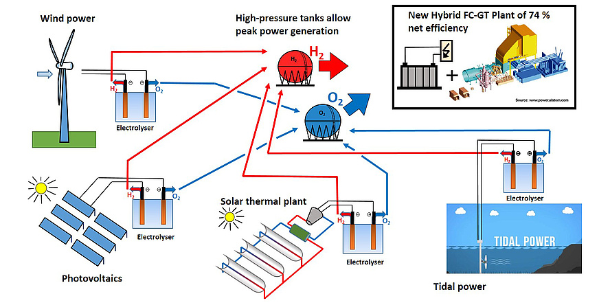 Scheme of a energy system.