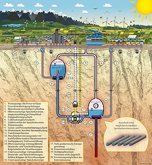 Die Grafik zeigt den grundlegenden Aufbau eines Pumpspeicherkraftwerks in Kombination mit einem thermischen Energiespeicher.