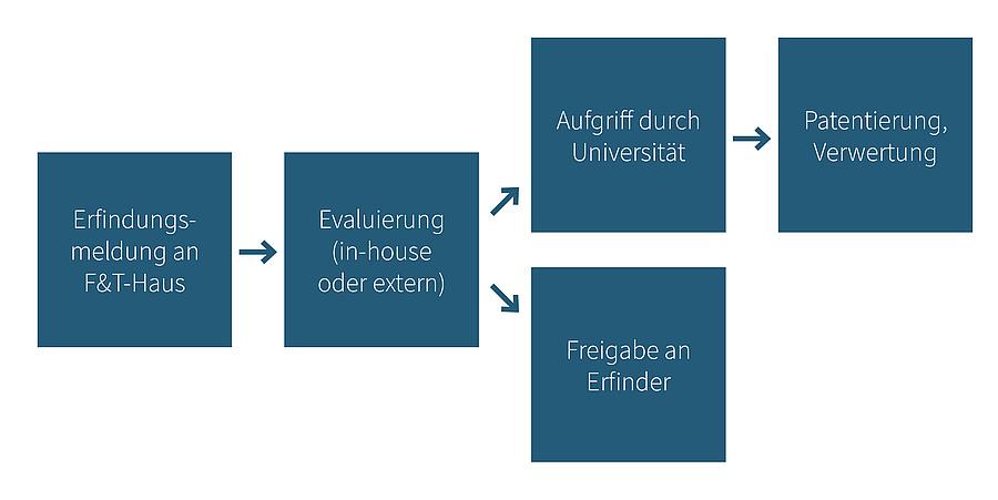Bildquelle: Forschungs- & Technologie-Haus, TU Graz