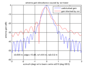 Unterschiede zwischen einem ungestörten und einem gestörten Antennendiagramm