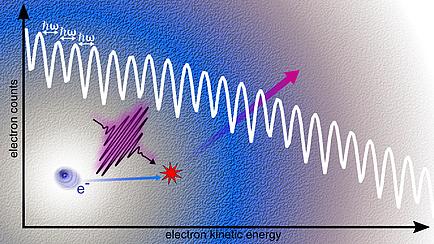 Grafische Darstellung eines LAES-Prozesses