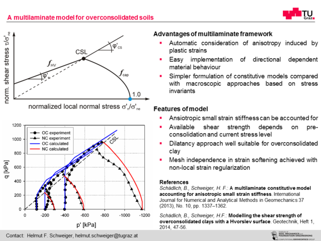 A multilaminate model for overconsolidated soils