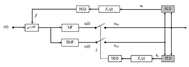 The figure illustrates a feedback scheme for joint recovery of symbol timing and carrier frequency. Major components: frequency shift module, matched and derivative matched filter, numerically controlled oscillator, loop filter, error detector.