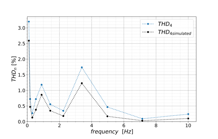 A diagram. The y-axis shows THDn in percent from 0.0 to 3.0. The x-axis shows the frequency in Hz from 0 to 10. A blue jagged line shows THD4 and a black THD4 simulated. The lines are close.