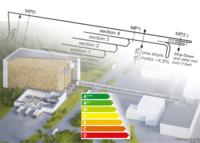 Übersichtsbild Energieeffizienz