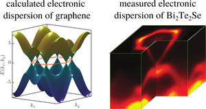 Electronic dispersion of typical Dirac materials