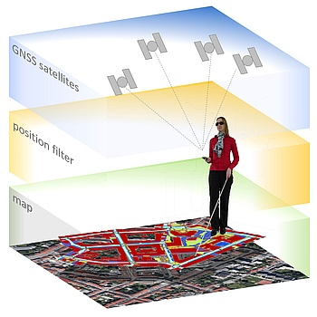 Schematic figure showing the 3 different layers maps, position filtering and GNSS satellites for pedestrian navigation