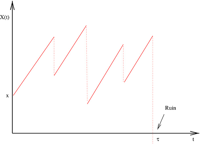 """A diagram. A point x and a point X(t) can be seen on the y-axis. A point t and a point t can be seen on the x-axis. A serrated red line is drawn in the diagram, which alternately rises and falls vertically. Where the red line crosses the x-axis is """"Ruin""""."""