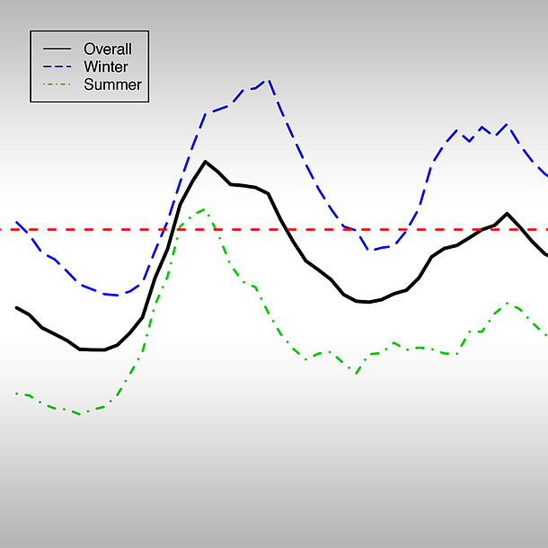 A line chart: black = overall, blue = winter, green = summer. Photo source: TU Graz/ Institute of Statistics