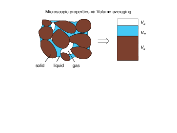 The image shows the modeling of macroscopic properties by means of averaging over the volume.