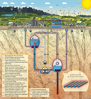 The diagram shows the basic structure of a pumped storage power plant in combination with a thermal energy storage system.