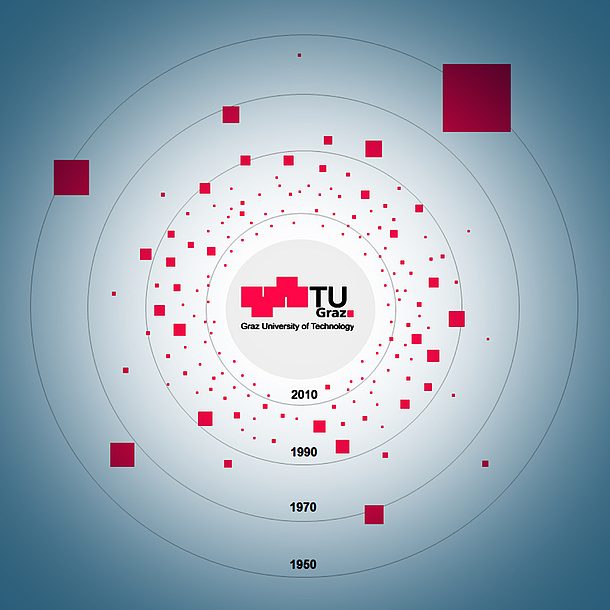 Virtual map showing the founding activities of university graduates, students and staff members of TU Graz between the years of 1950 and 2016. Photo source: TU Graz
