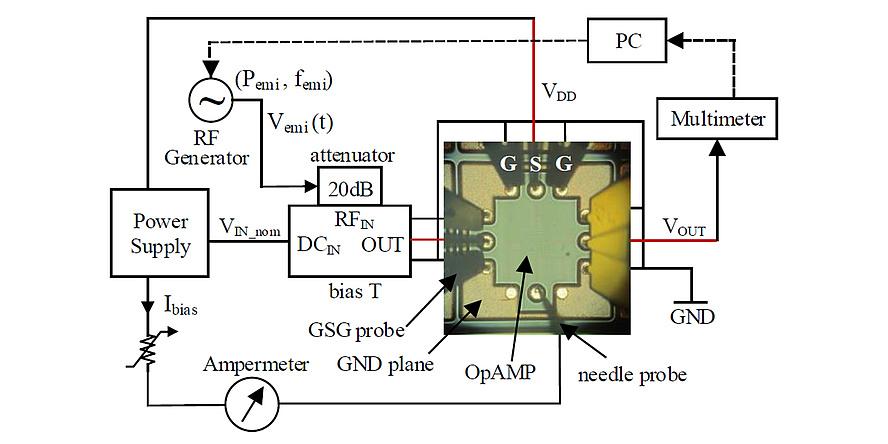 An electronic circuit.