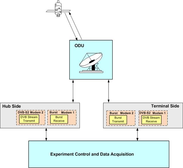 Die Abbildung zeigt die Architektur für Q/V-Band-Experimente, wie sie im Rahmen des Projekts durchgeführt werden. Wichtige Komponenten: Antenne, Zentral- und Terminalstation mit DVB-S2/RCS2 Modem, Kontrolleinheit.