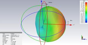 3D - Darstellung des Antennengewinns einer Yagi-Uda Antenne