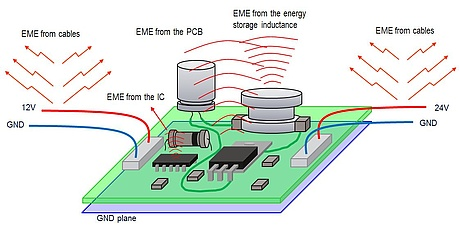 sources of electromagnetic emissions on a PCB, like lead-cables, inductors and loops with PCB-traces
