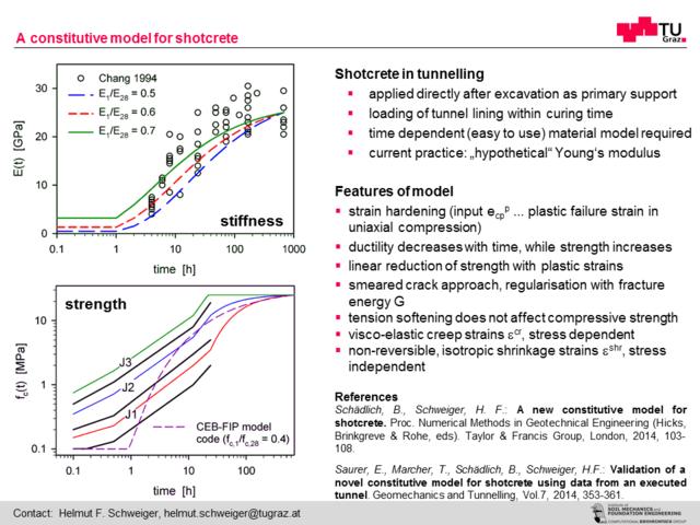 A constitutive model for shotcrete