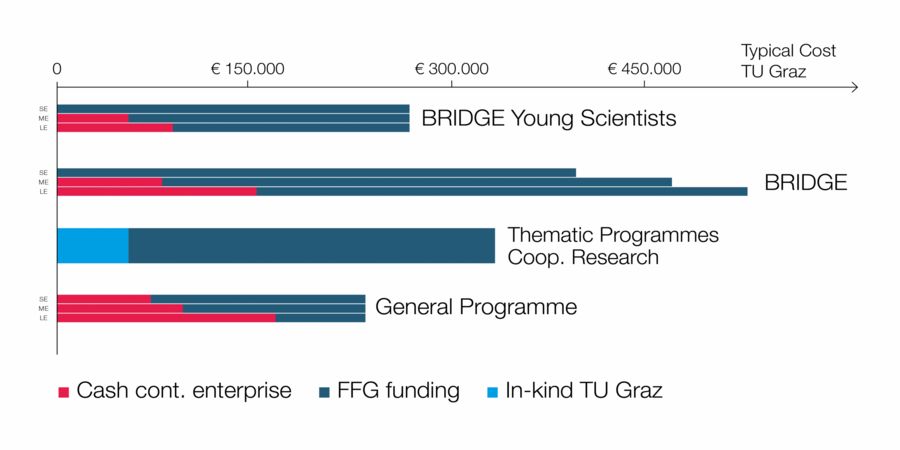 Funding programmes with typical project costs and funding amounts.