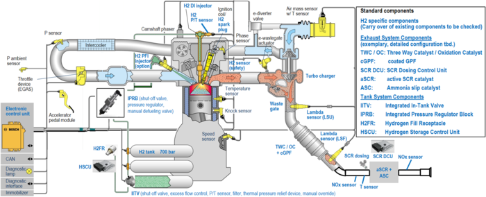 A complex graphic of an internal combustion engine.