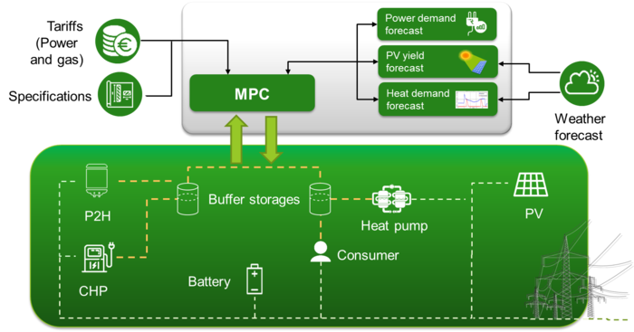 At the bottom of the picture is a green rectangle. In the rectangle you can see the connections to the power line. At the upper edge of the picture there are two tons, next to which there is buffer storage. yellow dotted lines web of P2H, CHP, Consumer and Heat pump lead to them. In addition, the individual parts are connected and there is a symbol for Battery and one for PV. Two green arrows go away from the buffer storage. They end at a green rectangle where MPC stands. Arrows of tariffs (Power and gas), Specification, Power demand forecast, PV yield forecast, Heat demand forecast and weather forcast lead to this rectangle.