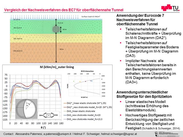 Vergleich der Nachweisverfahren des EC7 für oberflächennahe Tunnel
