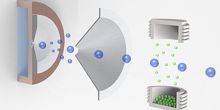 Ein Prozess bei dem links eine Art Trichter zu sehen ist, der blaue Kreise anzieht. Am anderen Ende steigen kleinere grüne Kreise aus einem Behälter empor.