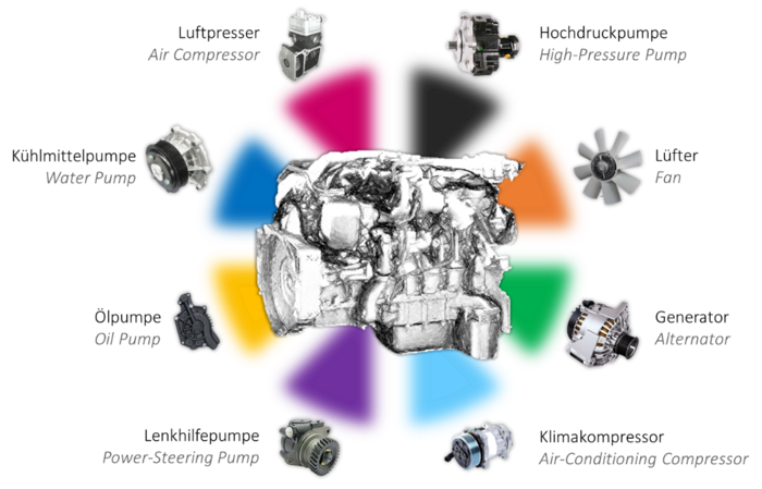 In the middle of the picture there is an engine with several colourful rectangles. Around it, there are several engine parts: a high-pressure pump, a fan, an alternator, an air-conditioning compressor, a power-steering pump, an oil pump, a water pump and an air compressor.