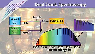 [-] Dual Comb