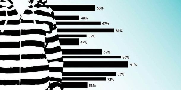 On the left, a person in a black and white pullover can be seen. To the right is a bar chart with different percentages.
