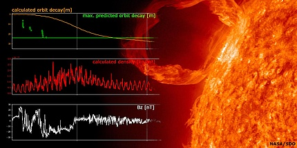 Image of a solar flare, image is supplemented by data axes
