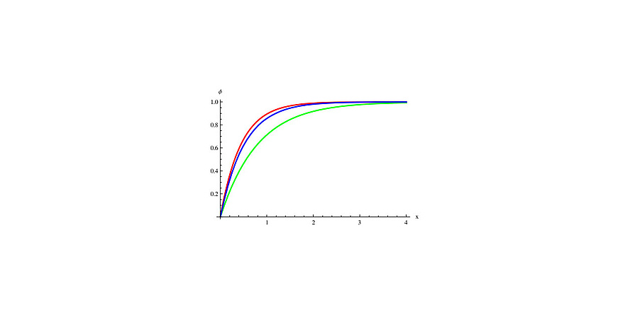 A diagram. The y-axis goes from 0 to 1.0. The x-axis goes from 0 to 4. A red, a blue and a green curve are shown.